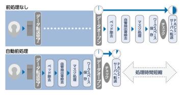 自動前処理機能の概要図